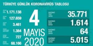 Türkiye'de koronavirüsten son 24 saatte 64 kişi hayatını kaybetti