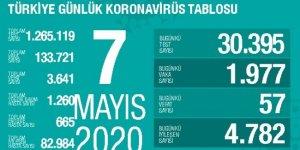 24 saatte koronavirüsten 57 ölüm: Bugünkü vaka sayısı 1977