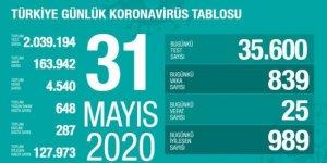 24 saatte 839 kişiye koronavirüs tanısı kondu, 25 kişi hayatını kaybetti