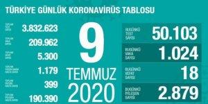 18 kişi daha hayatını kaybetti: Yeni vaka sayısı 1024