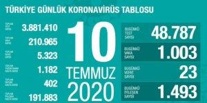 23 kişi daha hayatını kaybetti: Yeni vaka sayısı 1003