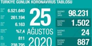 Koronavirüsten 24 ölüm: Bugünkü vaka sayısı 1502