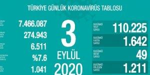 49 kişi daha hayatını kaybetti: Yeni vaka sayısı 1642