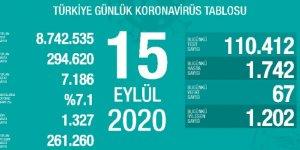 67 kişi daha hayatını kaybetti: Yeni vaka sayısı 1742