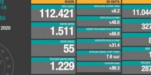 Türkiye'de koronavirüsten 55 ölüm: Bugünkü hasta sayısı 1511