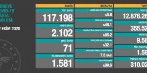 2102 kişiye koronavirüs tanısı konuldu, 71 kişi hayatını kaybetti
