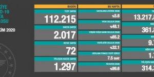 72 ölüm: 2 bin 17 yeni hasta açıklandı