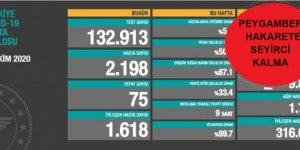 75 kişi daha hayatını kaybetti: Yeni hasta sayısı 2198