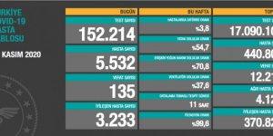 135 ölüm: Bugünkü hasta sayısı 5532